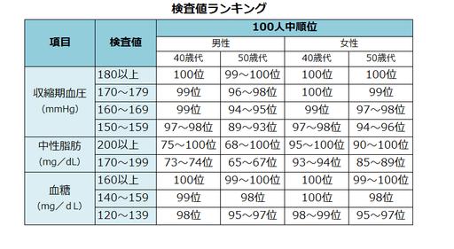 新版 検査と数値を知る事典 日本文芸社;  (2015) (参考文献①)より一部抜粋。田先生が考案した検査結果の割合を順位づけするというもの