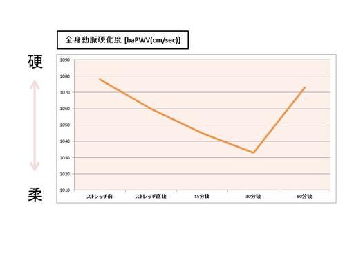 参照元:Yamato Y,,,Iemitsu M.Am J Phys Med Rehabil 95:764-770,2016