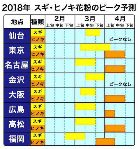日本気象協会, 2018-2-15, 2018年 春の花粉飛散予測(第4報), https://tenki.jp/pollen/expectation/を一部改変