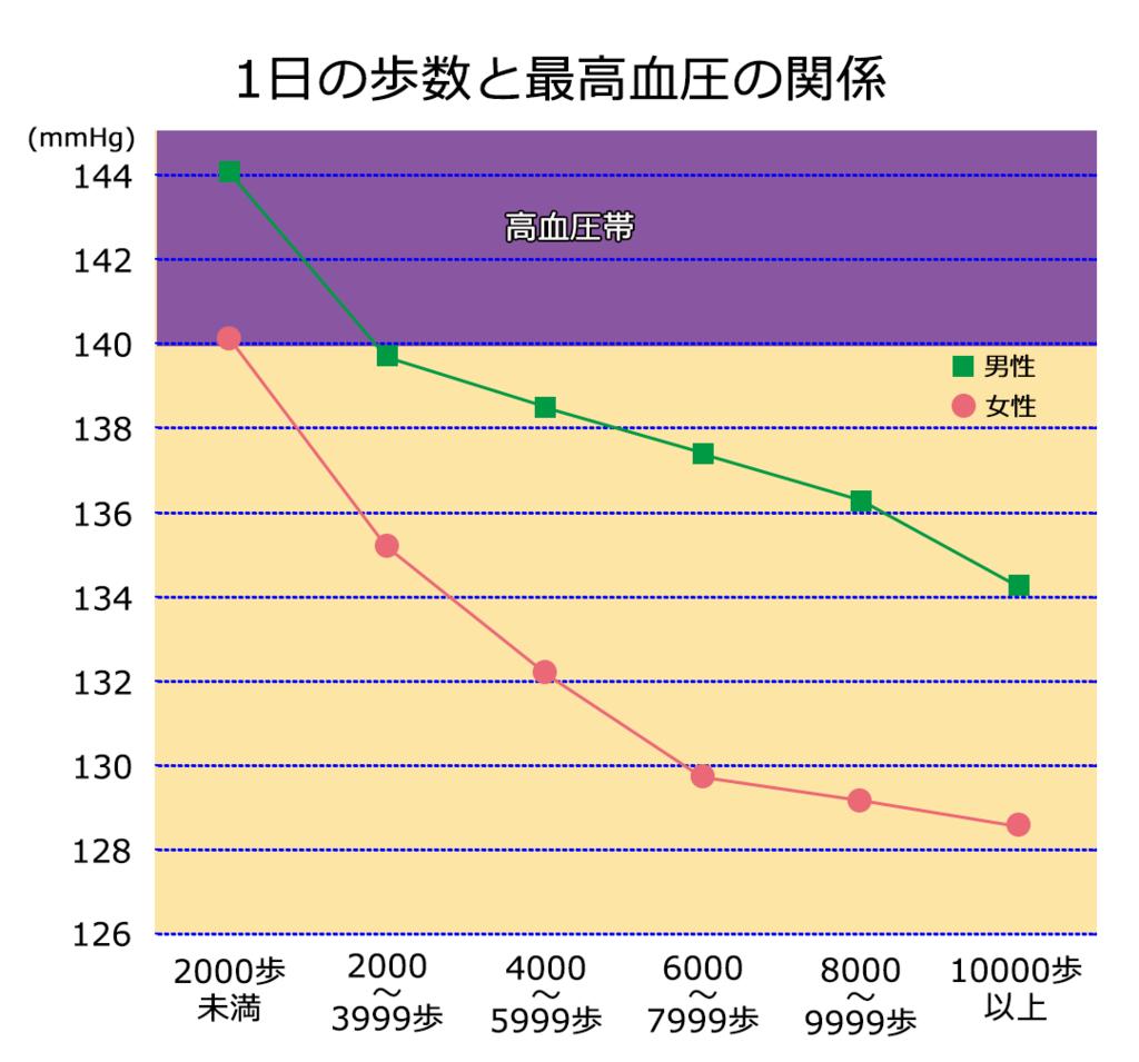 平成12年第5時循環器疾患基礎調査の統計表,厚労省, http://www.mhlw.go.jp/toukei/kouhyo/indexkk_18_1.htmlを元に作成
