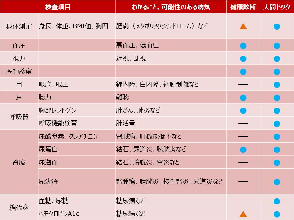 参照元:全国健康保険協会、日本人間ドック学会