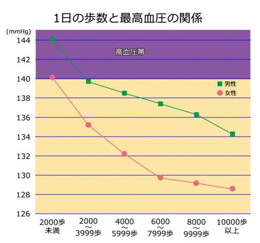 平成12年第5次循環器疾患基礎調査の統計表,厚労省, http://www.mhlw.go.jp/toukei/kouhyo/indexkk_18_1.htmlを元に作成