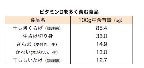 文部科学省:日本食品標準成分表2015年版(七訂)追補2017年より一部抜粋