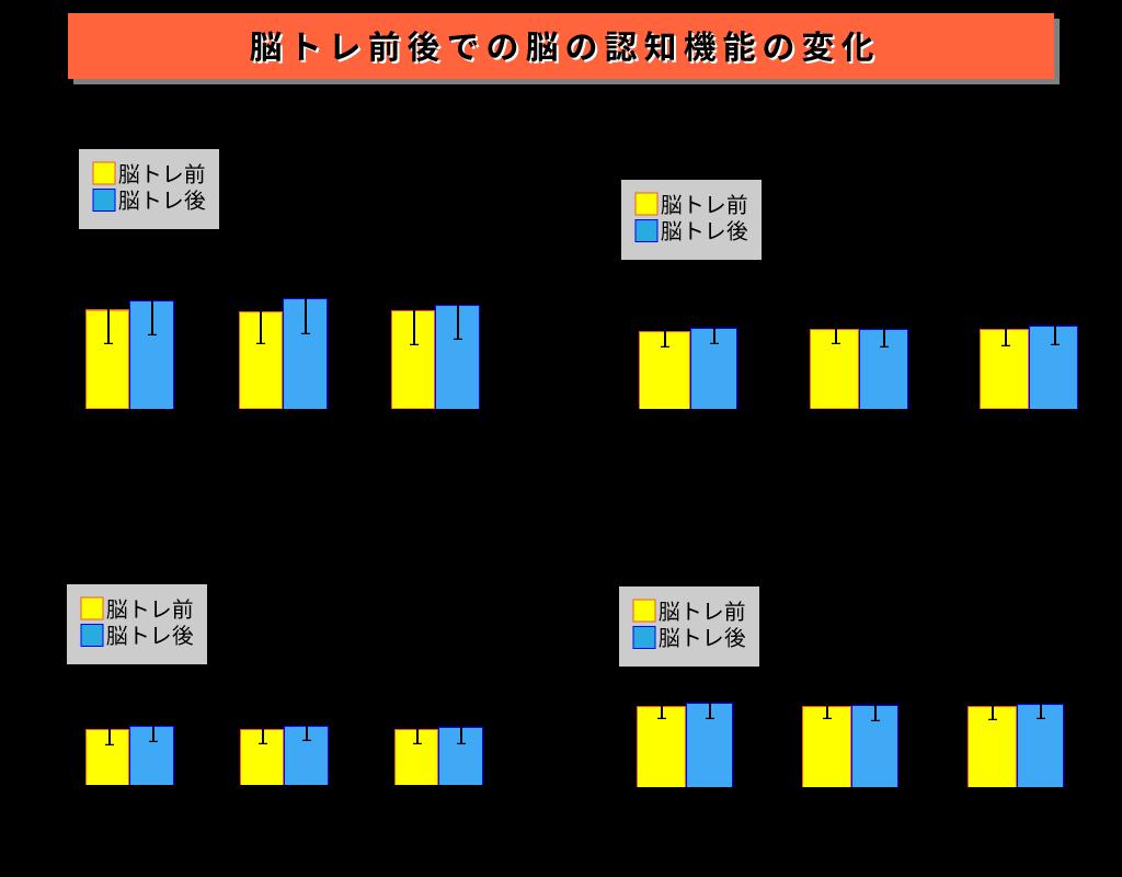 Reasoningとは、丸と四角が書いてあるイラストに対して、どっちがどちらかより大きいなどを判断するテスト。「丸は四角より大きくない」という文章とイラストを一致させる。