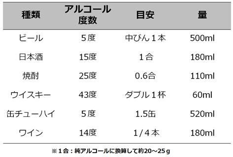 表3. お酒の種類別1合の目安量