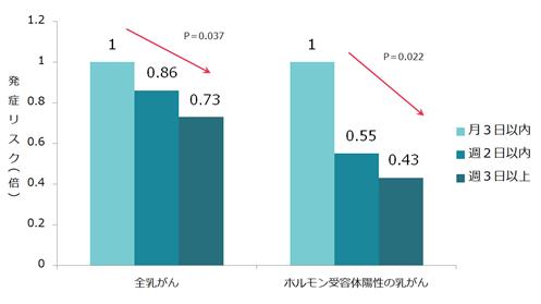 図4. 余暇運動と乳がんリスク(※11)
