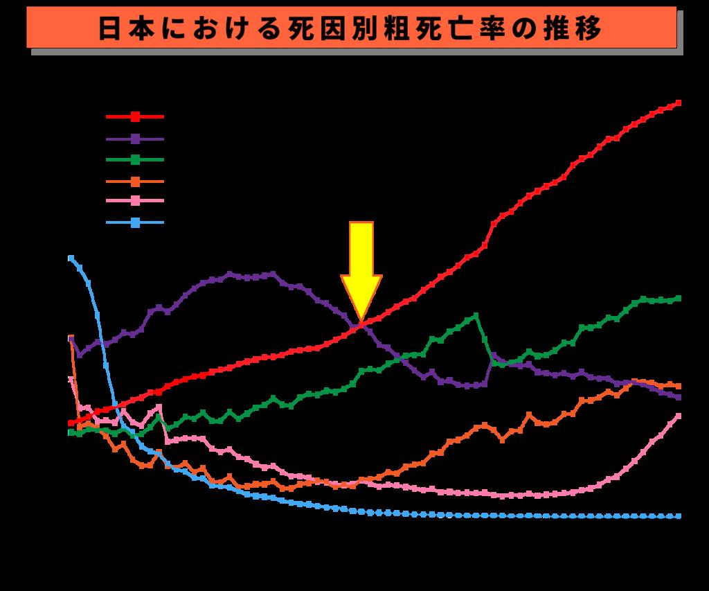 厚生労働省(2018),「人口動態調査」P18主な死因別にみた死亡率の年次推移-昭和22~平成28年-を改編