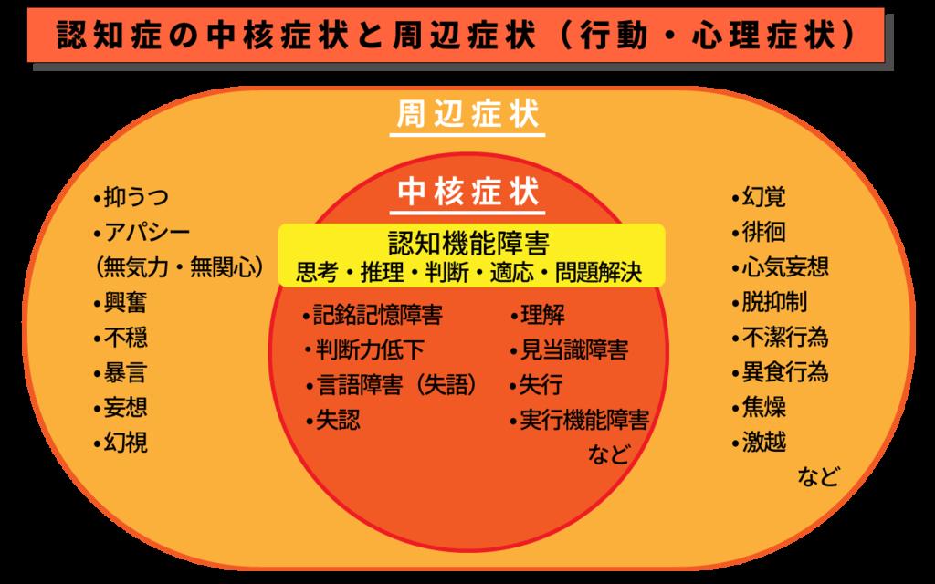 東京都医師会「介護職員・地域ケアガイドブック」P78の図に加筆・改編