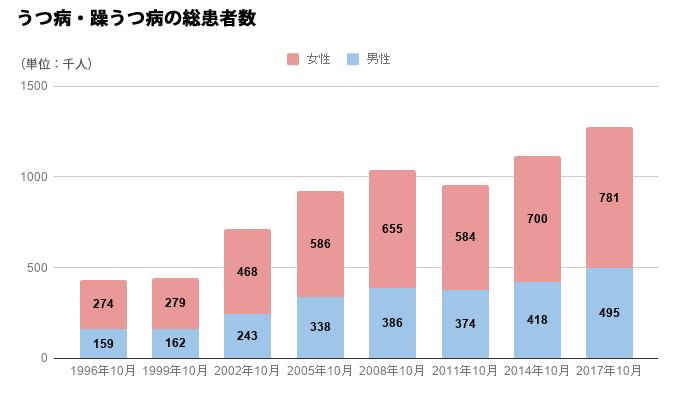 参考:平成29年(2017)患者調査の概況,厚生労働省